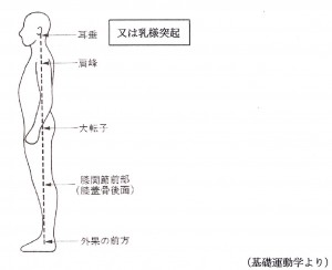 リハビリ通信No.274図